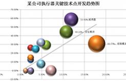 波士頓氣泡圖的制作方法及其在專利分析中的應用