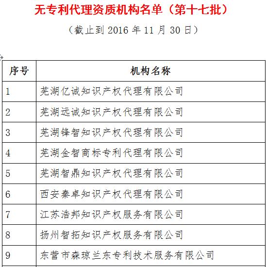 无专利代理资质机构名单(更新23批,共493家)