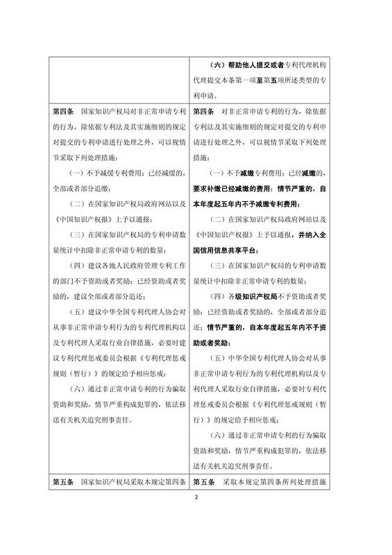 《关于规范专利申请行为的若干规定》修改明细公布(附对照表及规定全文)