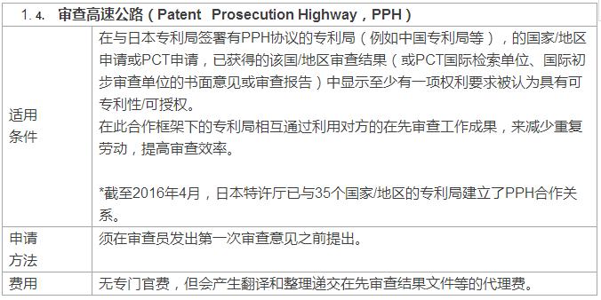 快上加快!国外专利申请加快之日本篇