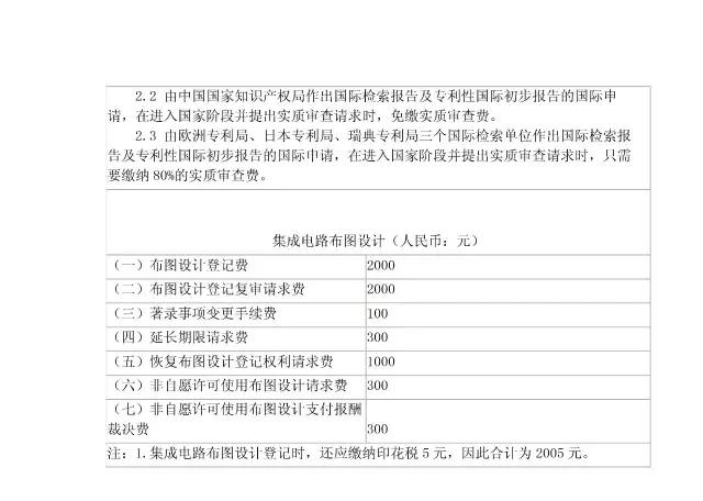 「商标/专利/版权」最新收费标准一览表