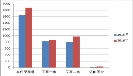 上海知识产权法院 知识产权司法保护状况 (2016年)