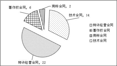 上海浦东新区人民法院 知识产权司法保护状况 (2016)