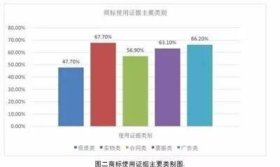 """完善证据制度 实现商标价值—北京知产法院关于""""撤三""""案件的调研报告"""