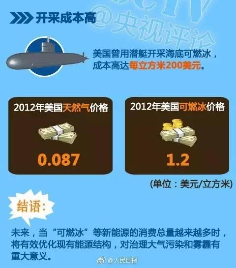 这次我们敢说世界第一!中国成功在海上试采可燃冰