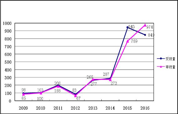 2016年商标行政复议工作总结(附行政复议典型案例)