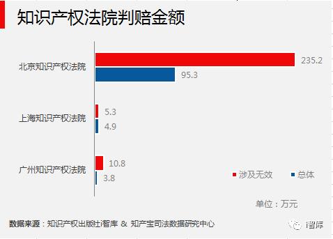 i智库与知产宝联合发布《中国专利侵权诉讼数据研究报告-无效宣告篇》
