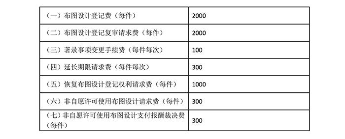 国知局:专利新收费标准自7月1日起执行!(附新收费表)