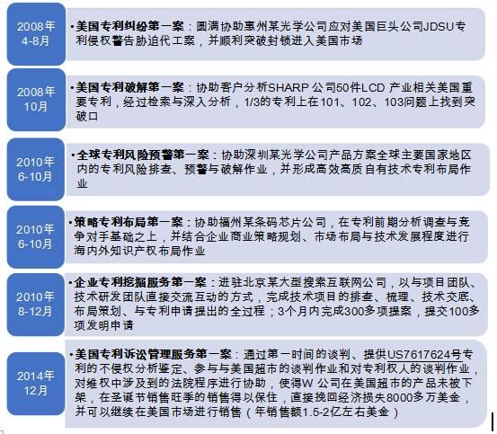 【对话】深圳威世博:小而美的知识产权高端定制服务商
