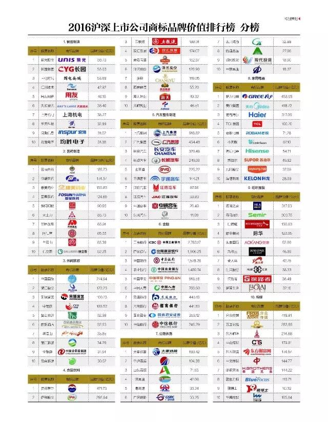 2016「沪深上市公司」商标品牌价值排行榜