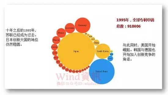 全球专利申请30年变迁史!