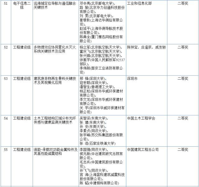 2017国家科学技术奖初评结果公示(附:全部初评通过项目)