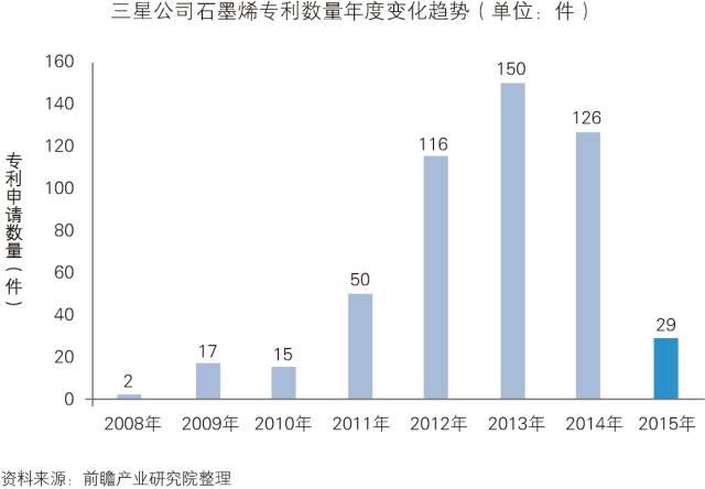 「中国石墨烯行业」深度市场调研与投资战略规划分析