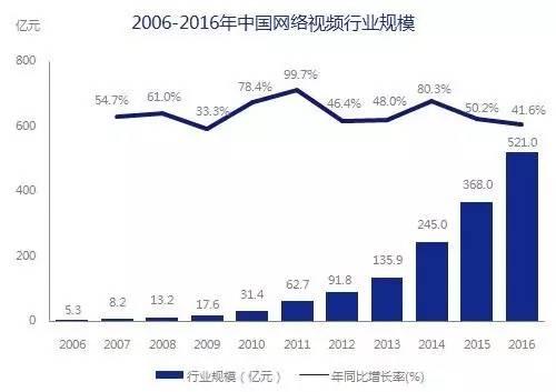 5000亿市场崛起,版权产业的产业格局与中国力量