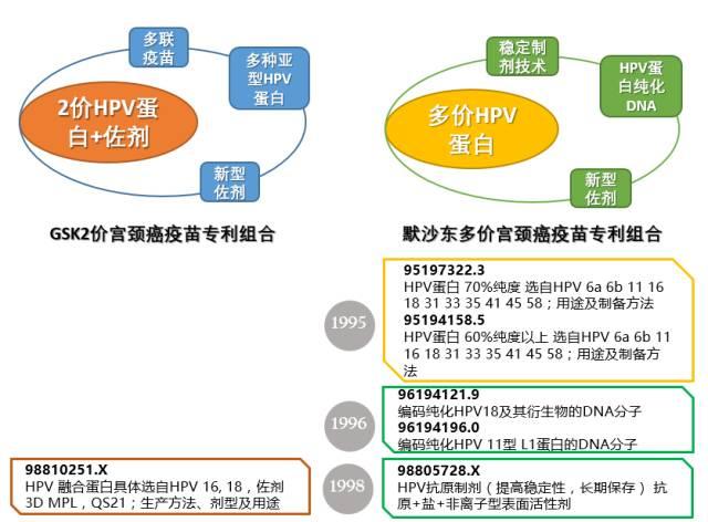 宫颈癌疫苗上市中国! 揭示原研药厂在华专利布局