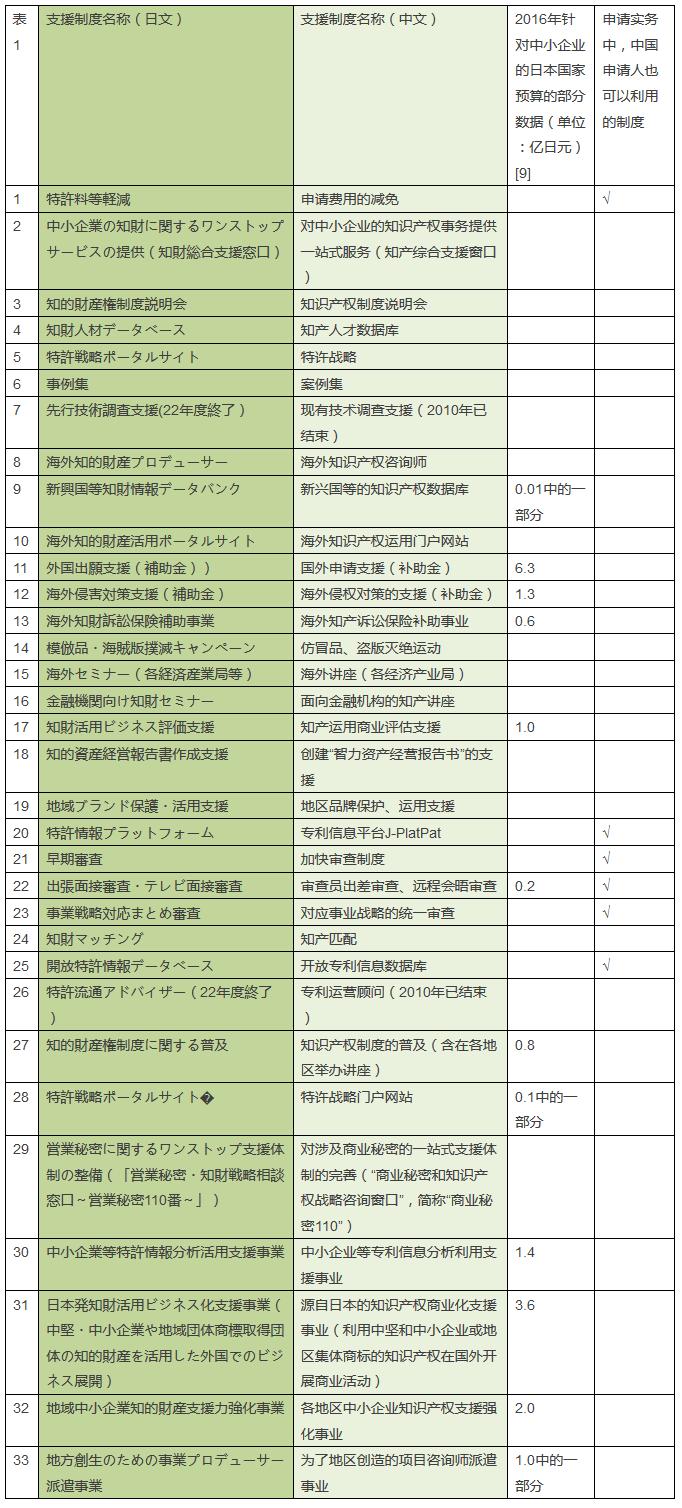 日本对于中小企业知识产权的支援制度之概要