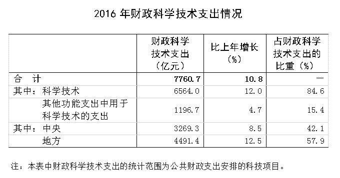 2016年「全国科技经费投入」统计公报公布!