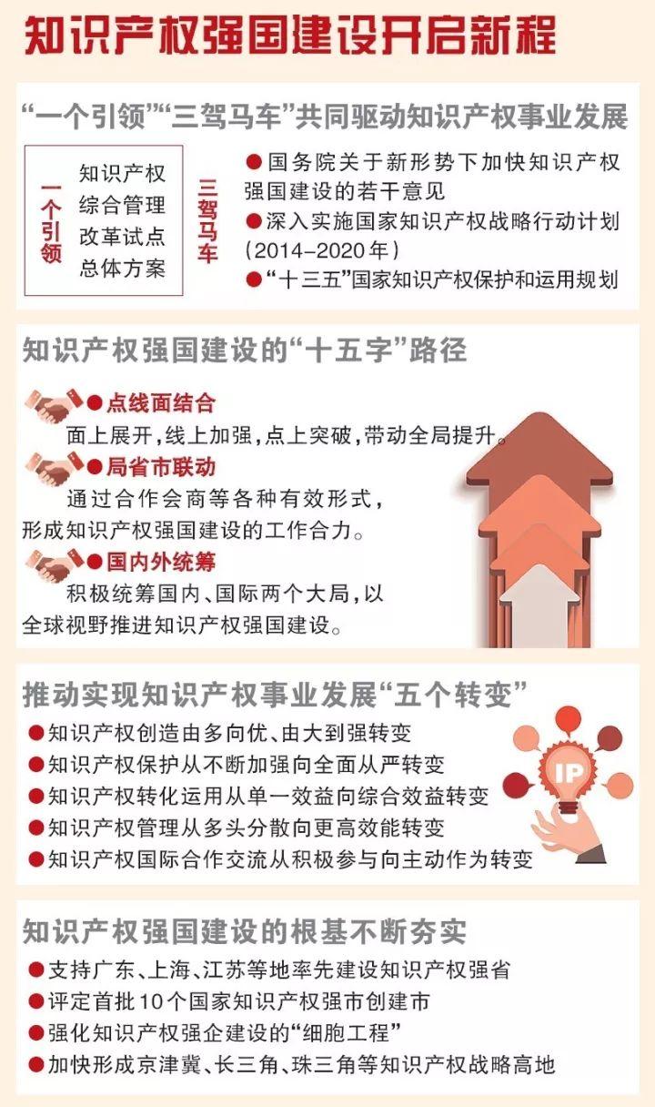 一图看懂中国知识产权近5年发展!