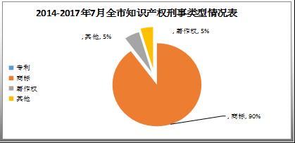 天津高院公布2014-2017「涉知识产权审结案件」情况及案例