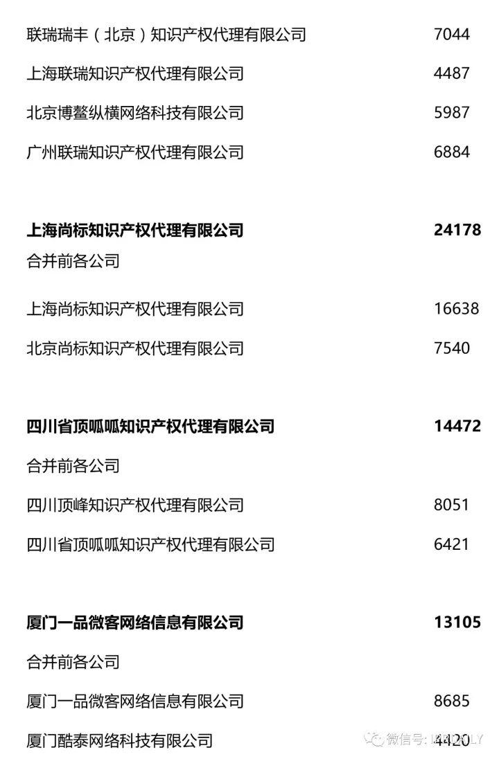 2017全国商标代理机构申请量排名(前100名)