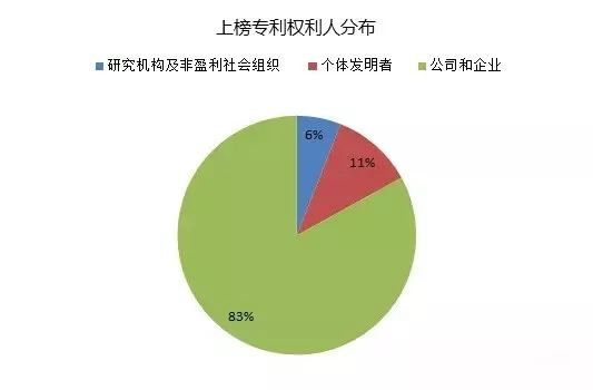 IPRdaily发布2017上半年台湾地区在华新授权发明专利最具商业价值榜单TOP100