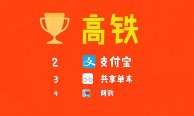 你每日见惯的中国黑科技!竟已领先国外至少10年