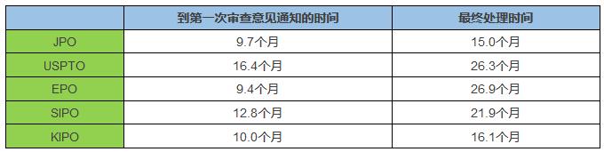 「日本专利」近况以及借鉴意义