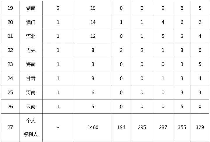 中国(含港澳台)专利海外布局的美国成绩单:2011-2015(附大量榜单)