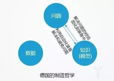 """美、中、德、日各国""""工业4.0""""的核心差异"""