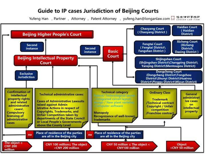 新发展!知识产权案件管辖分析(附:管辖一览图)