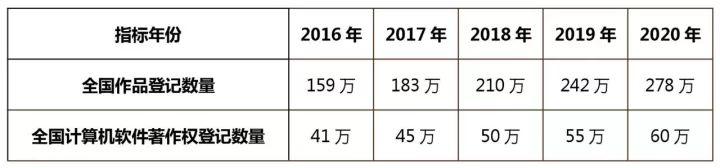 知识产权行业发展与投融资报告 (2016-2017)--政策梳理篇