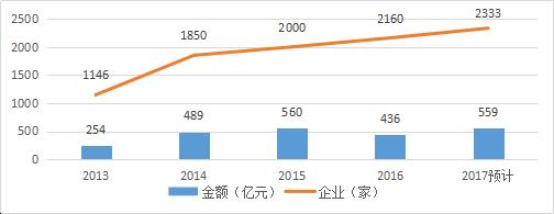 知识产权行业发展与投融资报告 (2016-2017)--行业数据篇