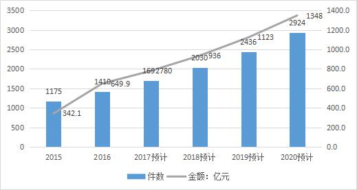 2017-2020年知识产权市场规模预测报告