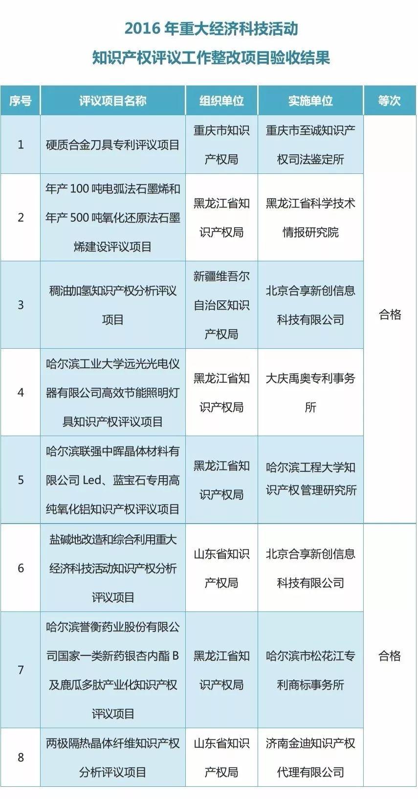 2016年重大经济科技活动知识产权评议工作整改项目验收结果公布