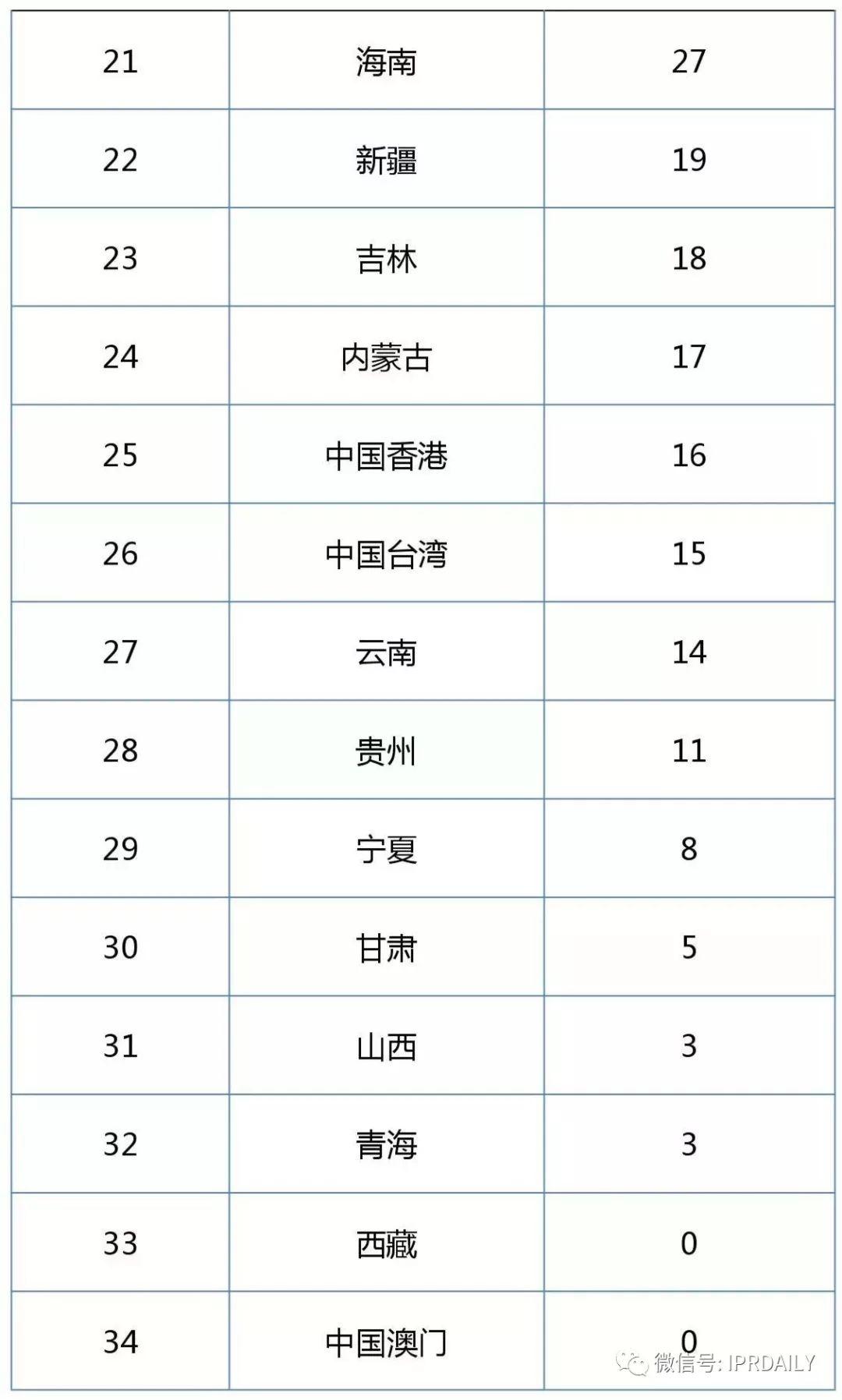 2017企业专利运营许可排名(前100名)