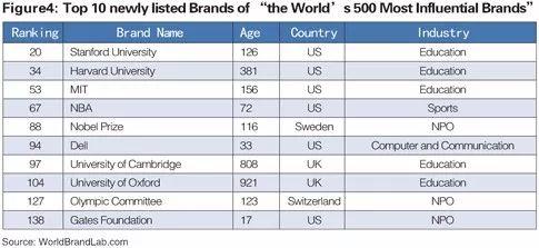 世界品牌实验室发布2017年世界品牌500强!(中英文对照)