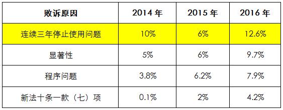 2014-2016年因不服商标撤三裁定发起的行政诉讼,原告胜诉幅度正逐步提升
