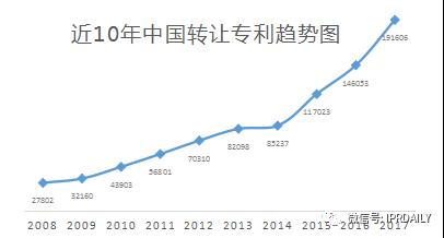 2017企业专利运营转让排名(前100名)