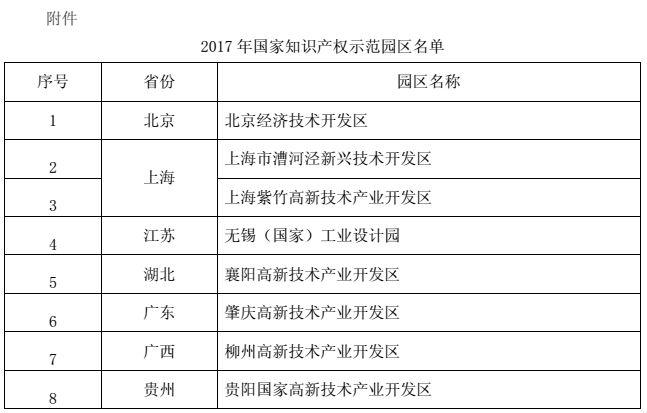 国知局:8个2017年国家知识产权示范园区名单公布!