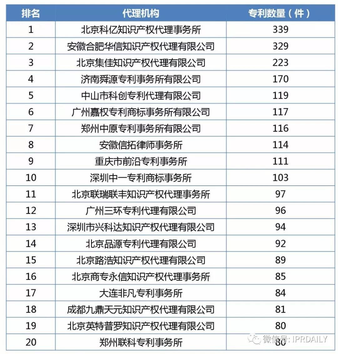 2017年企业专利运营质押排行榜(前100名)