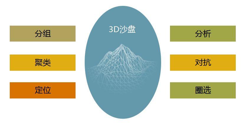 「incoPat V 5.0」3D专利推演沙盘震撼上线
