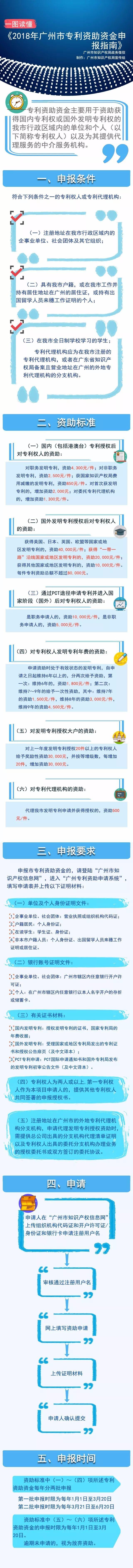 一图读懂《2018年广州市专利资助资金申报指南》