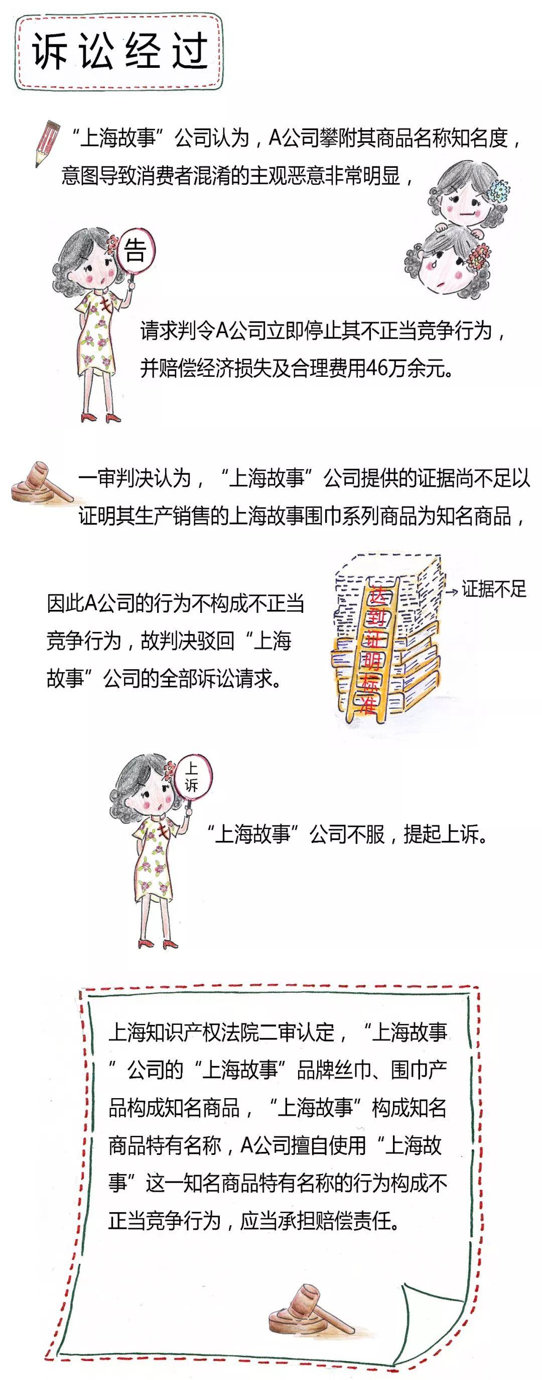 【漫画】未注册商标获得《反不正当竞争法》保护的条件有哪些?