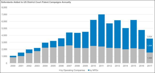 RPX发布「2017年美国NPE专利诉讼报告」