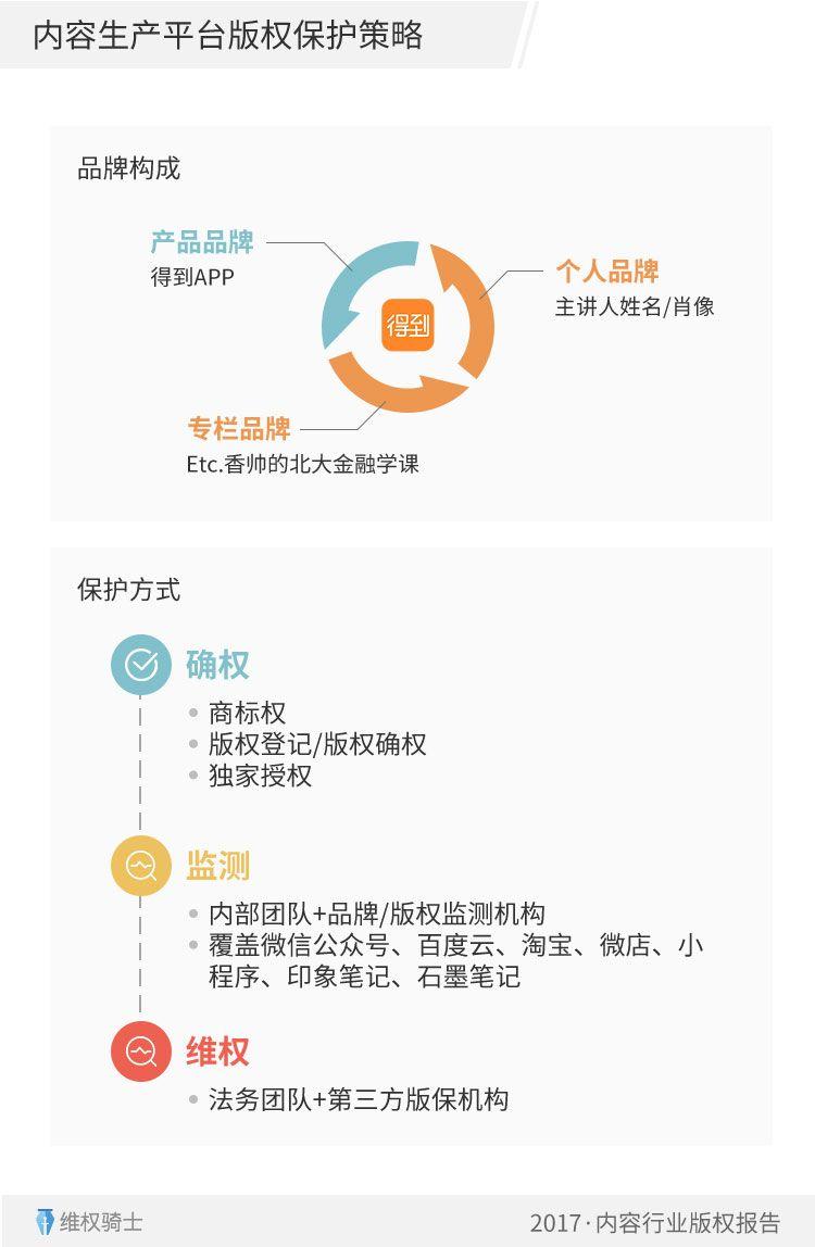 重磅!2017「内容行业」版权报告(全文)