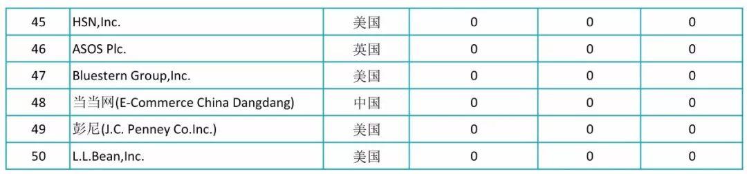 2017全球自营业务50强电商授权专利排行榜!