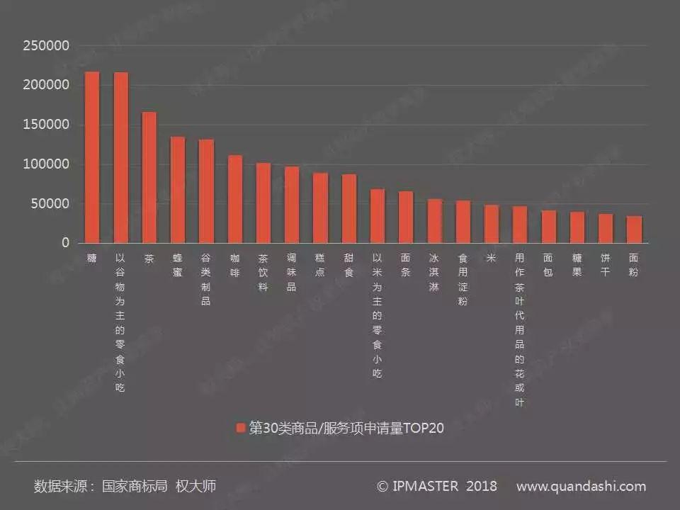 2017年度中国商标申请白皮书(全文)