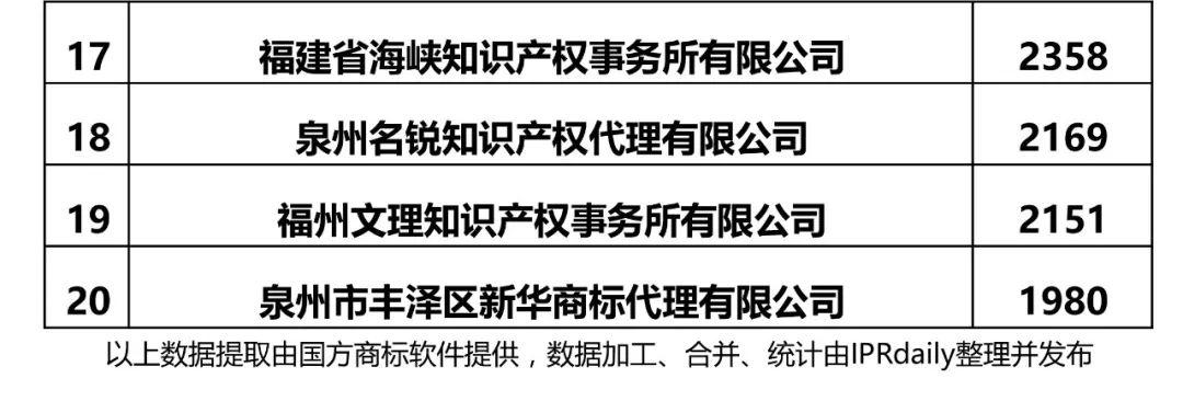 2017年福建省代理机构商标申请量榜单(前20名)