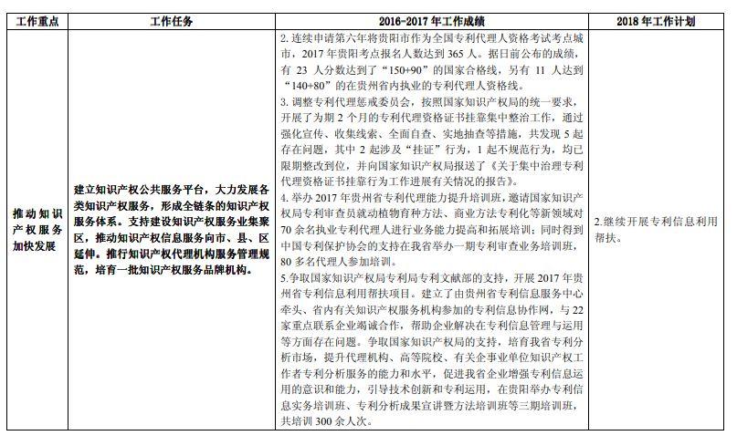 """《长江经济带创新驱动产业转型升级""""十三五""""知识产权工作方案》2016-2017 年工作绩效及2018 年工作计划(全文)"""