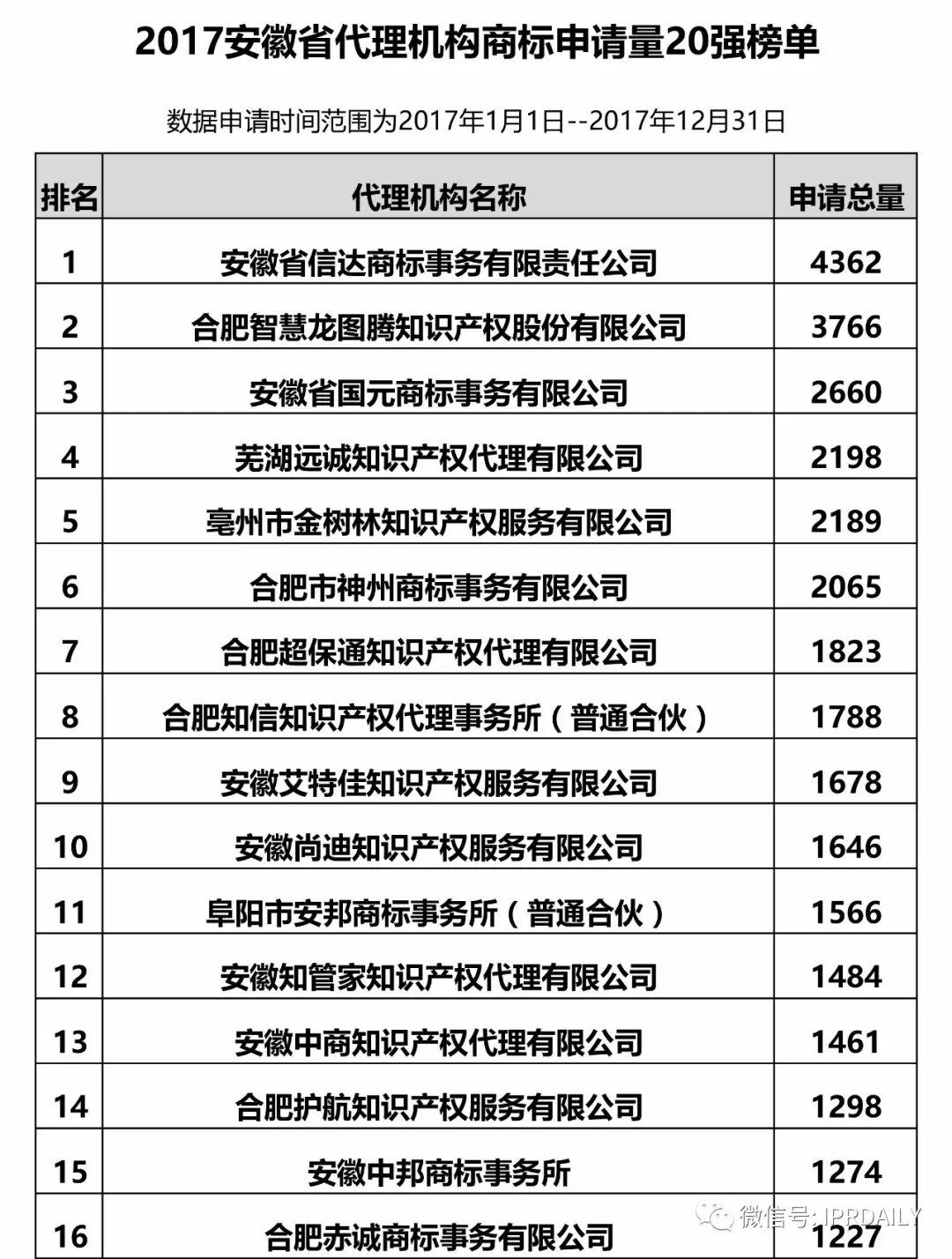 2017年安徽省代理机构商标申请量排名榜(前20名)